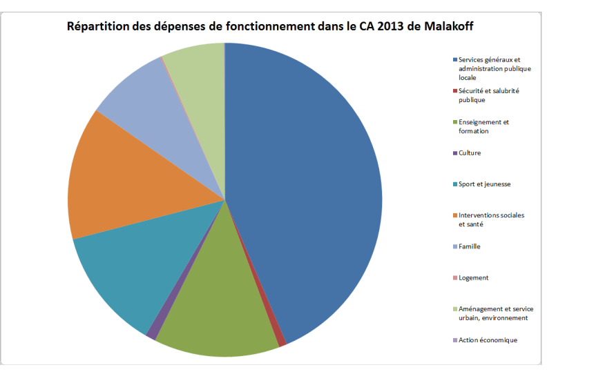 ca_2013_depenses_repartition